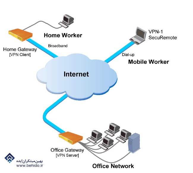 معماری اینترنت اشیا