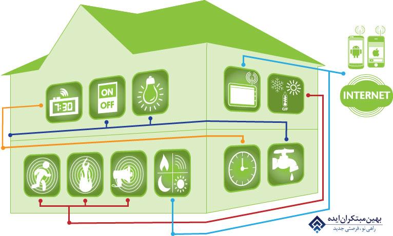 سناریوهای خانه هوشمند