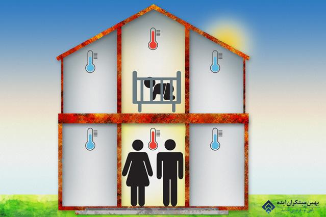 گرمایش و سرمایش خانه هوشمند